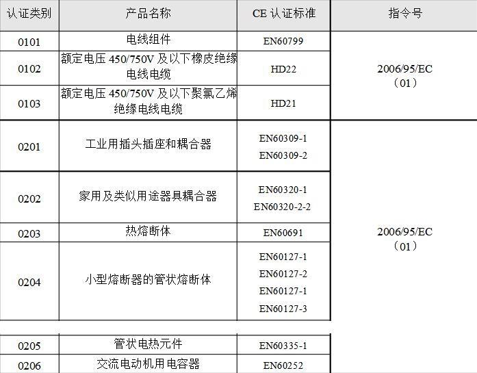 电压力锅CE认证标准有哪些?