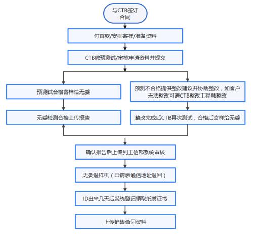5G设备SRRC检测认证证书办理详细指南插图1